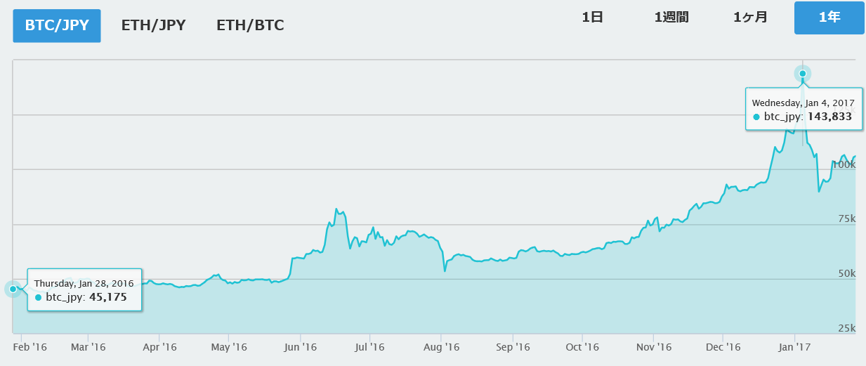 2017年1月 ビットコイン価格
